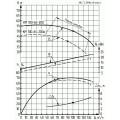 Консольно-моноблочный насос КМ 100-65-200а