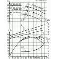 Консольно-моноблочный насос КМ 100-80-160а
