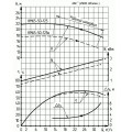 Консольно-моноблочный насос КМ 65-50-125а