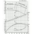 Консольно-моноблочный насос КМ 65-50-160