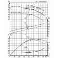 Консольно-моноблочный насос КМ 80-50-200