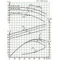 Консольно-моноблочный насос КМ 80-65-160