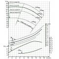 Консольный насос 1К50-32-125м