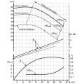 Консольный насос 1К65-50-160a