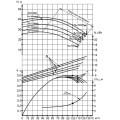 Консольный насос 2К100-80-160б