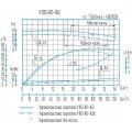 Консольный насос К100-80-160a