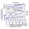 Консольный насос К150-125-250