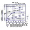 Консольный насос К150-125-315
