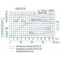 Консольный насос К200-150-315
