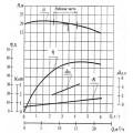 Консольный насос К50-32-125