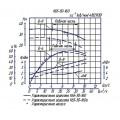Консольный насос К65-50-160