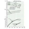 Консольный насос СМ 100-65-250а-2