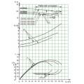 Консольный насос СМ 125-100-250б-4