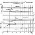 Консольный насос СД 70/80б