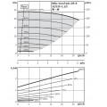 Насос Wilo VeroTwin-DP-E 32/135-1,1/2-R1
