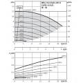 Насос Wilo VeroTwin-DP-E 32/95-0,55/2-R1
