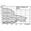 Насос Wilo CronoBloc-BL 40/260-22/2